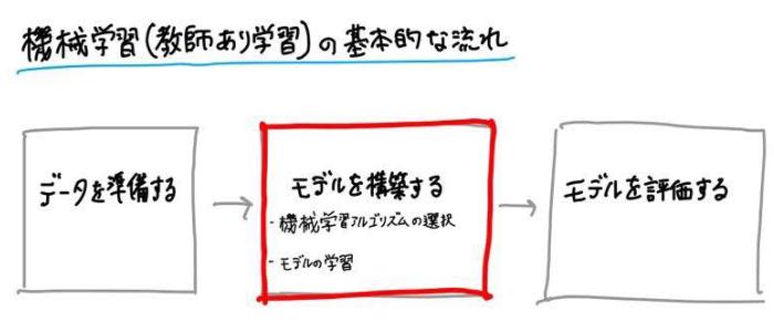 機械学習(教師あり学習)の基本的な流れ〜モデルを構築する