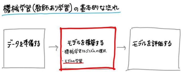 機械学習(教師あり学習)の基本的な流れ〜モデルを構築する(モデルの学習)