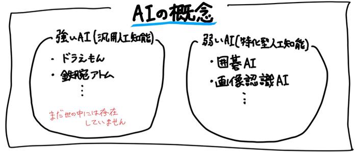 AI(人工知能)の概念