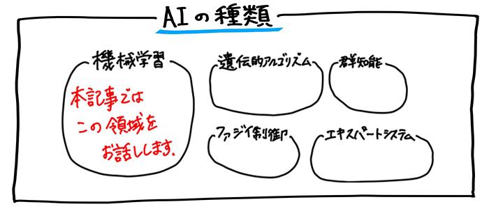 AI(人工知能)の種類