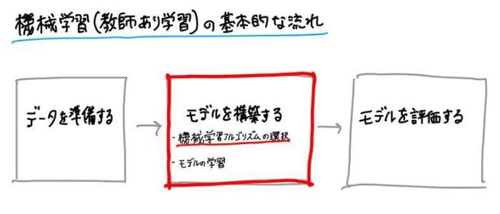 機械学習(教師あり学習)の基本的な流れ〜モデルを構築する(機械学習アルゴリズムを選択する)