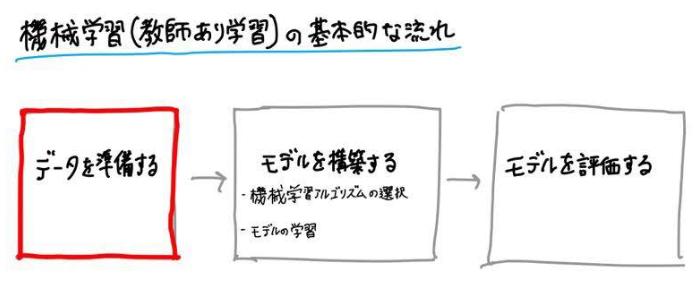 機械学習(教師あり学習)の基本的な流れ〜データを準備する