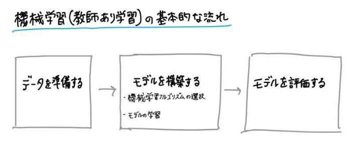 機械学習(教師あり学習)の基本的な流れ