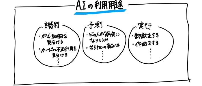 AI(人工知能)の利用用途