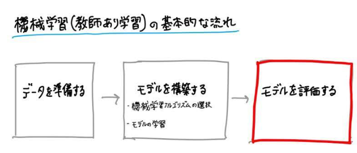 機械学習(教師あり学習)の基本的な流れ〜モデルを構築する(モデルを評価する)