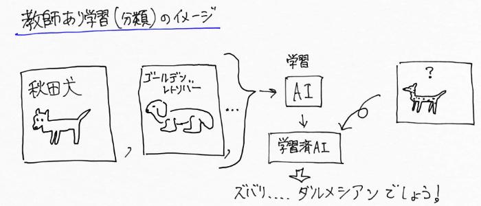 教師あり学習(分類)のイメージ