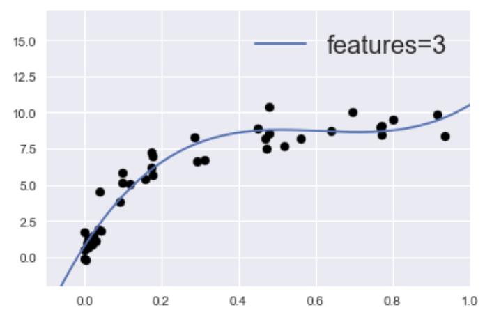 汎化性能の高いモデルのイメージ