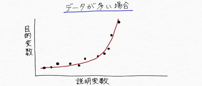 データが多い場合のモデル予測のイメージ