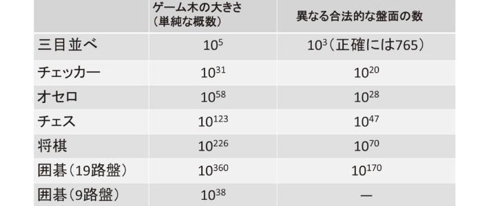 さまざまなゲームでおこる展開の組みわせの総数
