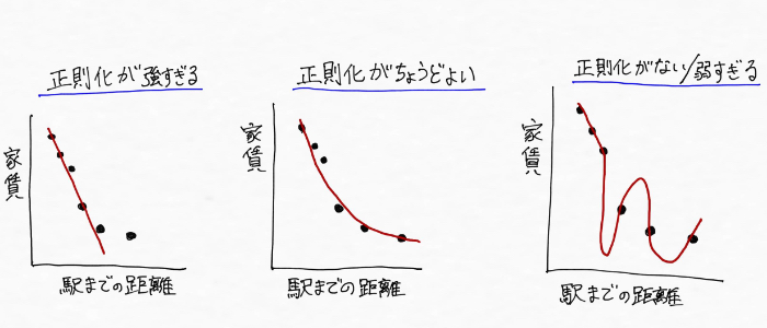 教師あり学習(回帰)に対する正則化の度合いの違いのイメージ
