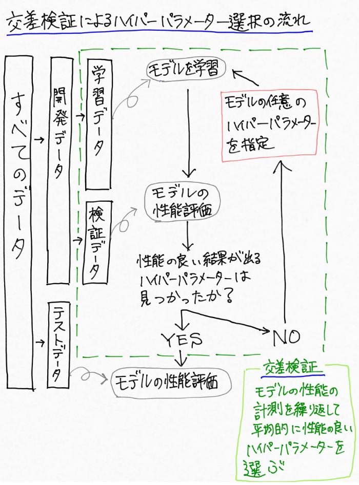 交差検証を用いたハイパーパラメータ選定の一連の流れのイメージ