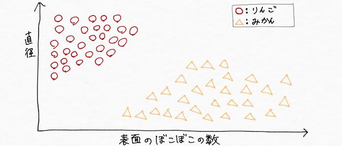 りんごとみかんをグラフ上に記録したイメージ