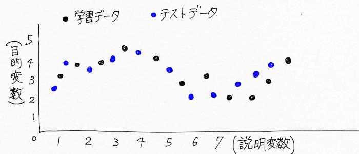 学習データとテストデータのイメージ