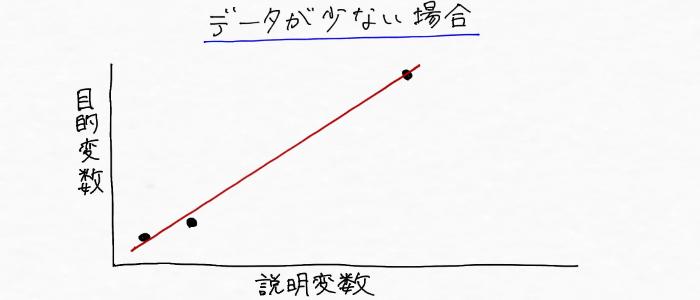 データが少ない場合で作成するモデルのイメージ