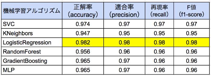 機械学習アルゴリズム別に見た各性能評価指標の結果