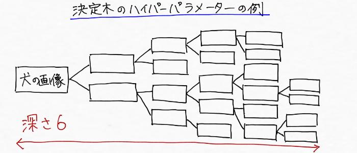 深さが6の決定木のイメージ