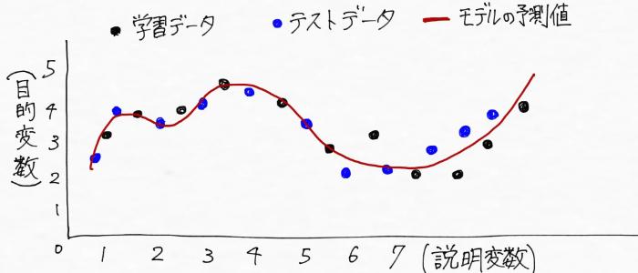 学習データとテストデータからモデルが予測をしているイメージ