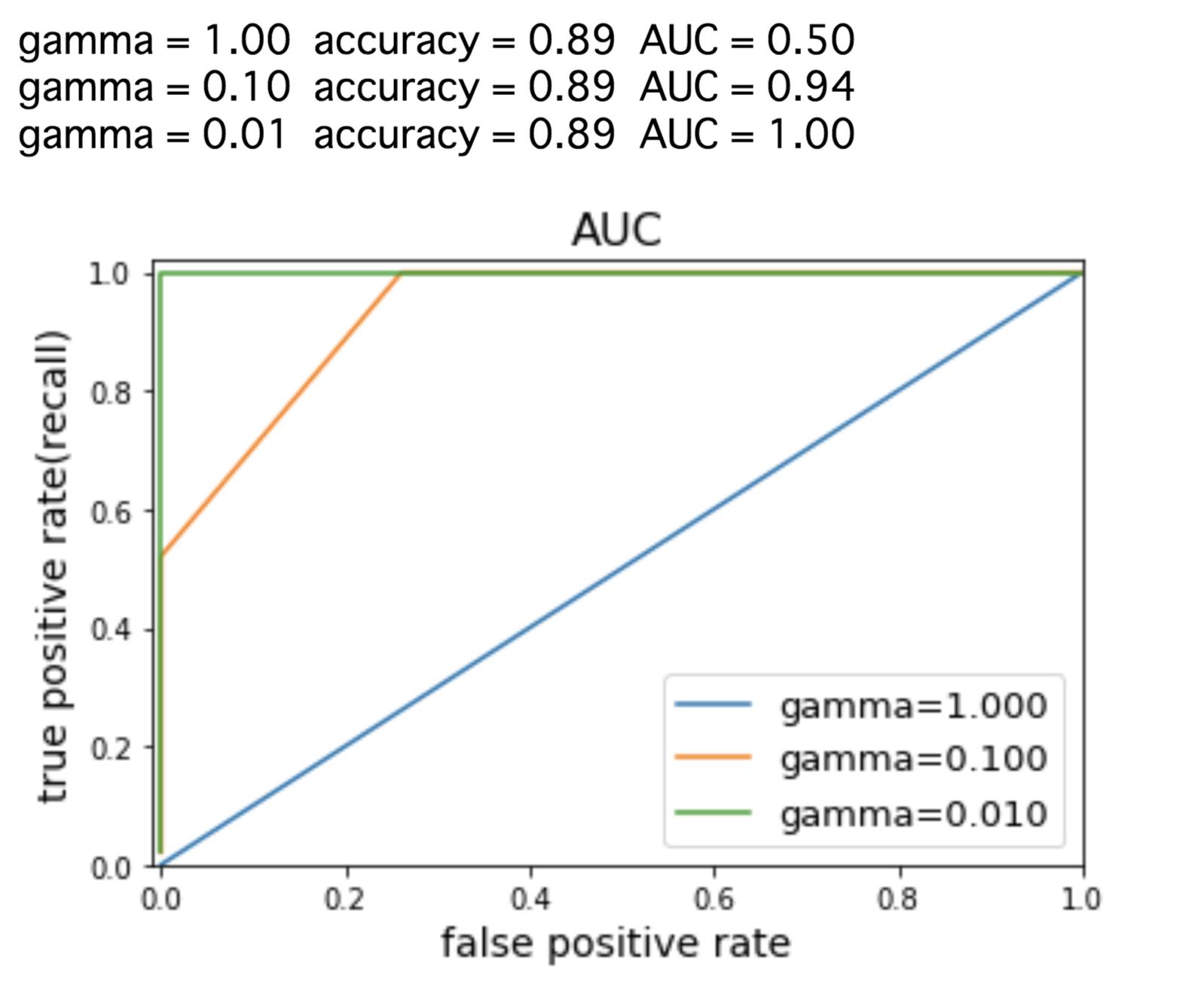 AUCと正解率の推移