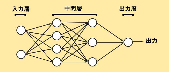 ニューラルネットワークのイメージ