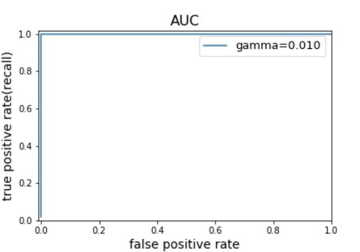 AUC=1のときのイメージ
