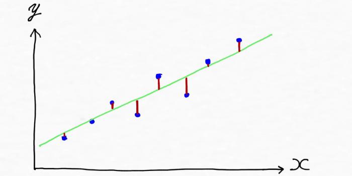 データの傾向やパターンを表現する直線を引いたイメージ