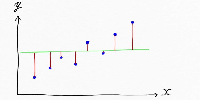 データに対して不適切な直線を引いたイメージ