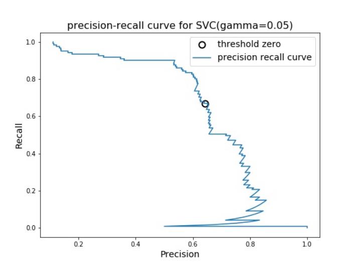 適合率-再現率曲線