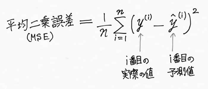 平均二乗誤差(MSE:Mean Square Error)
