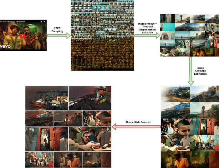 動画を漫画に変換するイメージ