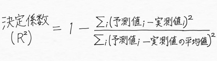 決定係数の数式