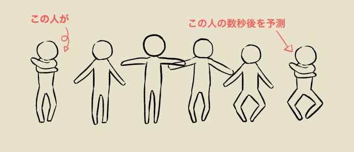 右端の人の動きを左端の人が予測しているイメージ
