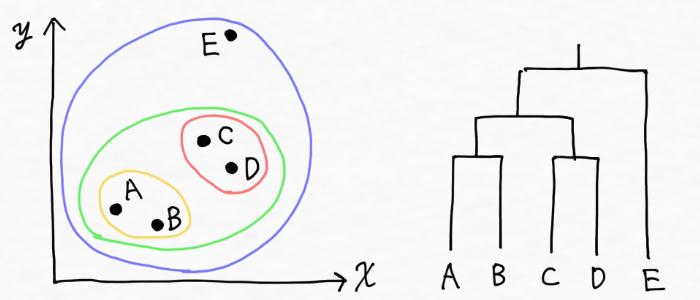 階層的クラスタリングのイメージ