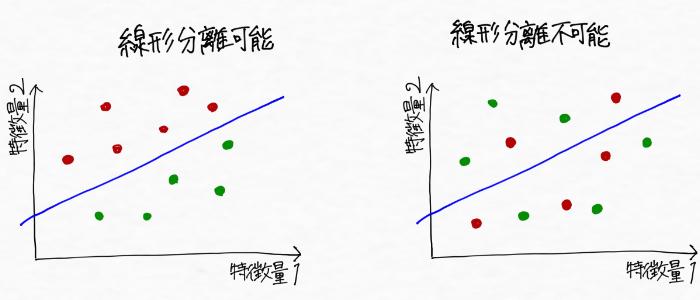 線形分離可能と線形分離不可能のイメージ