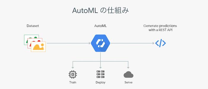 AutoMLの仕組みのイメージ