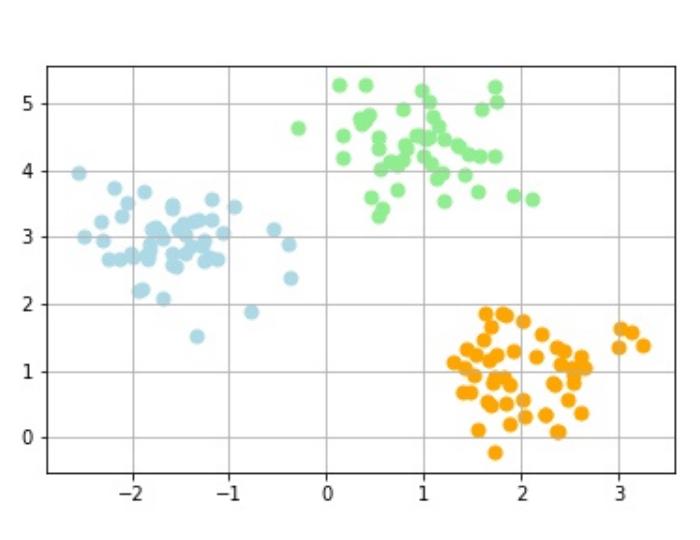 クラスタリングされたデータ