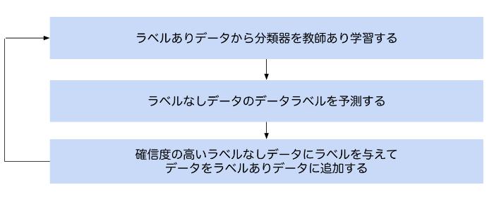 ブートストラップ法の処理図