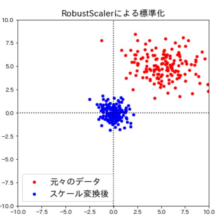 RobustScalerによるスケール変換