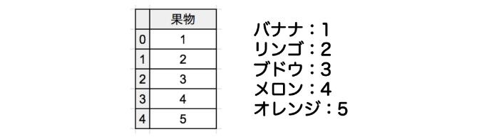 カテゴリ変数が整数で表現されていた場合のイメージ