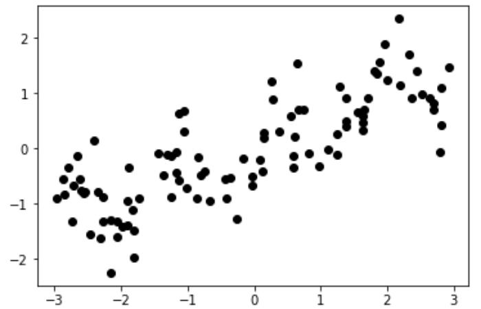 データの散布図