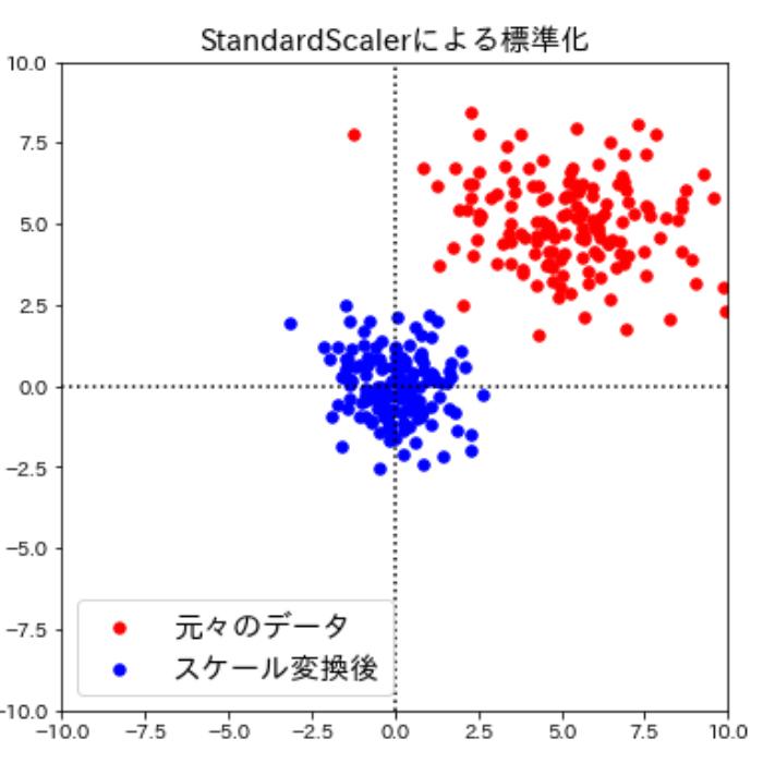 StandardScalerによるスケール変換