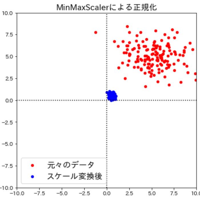 MinMaxScalerを用いた正規化