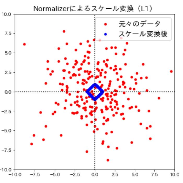 Normalizerによるスケール変換(L1)
