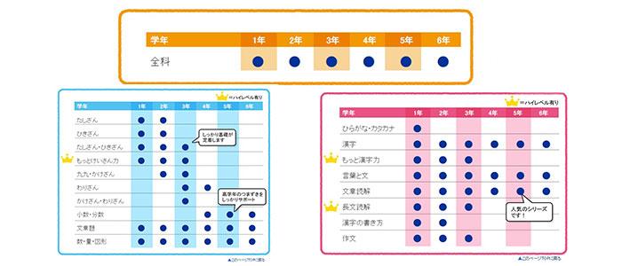 ドリル種類表