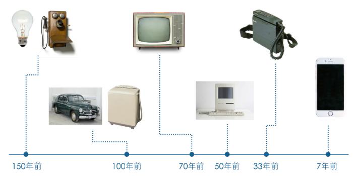 テクノロジーの変遷