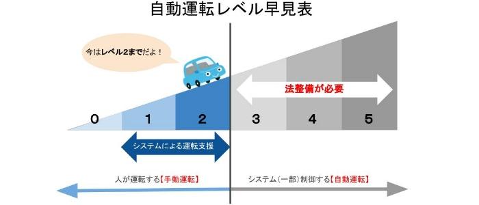 自動運転レベル早見表のイメージ