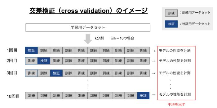 交差検証のイメージ
