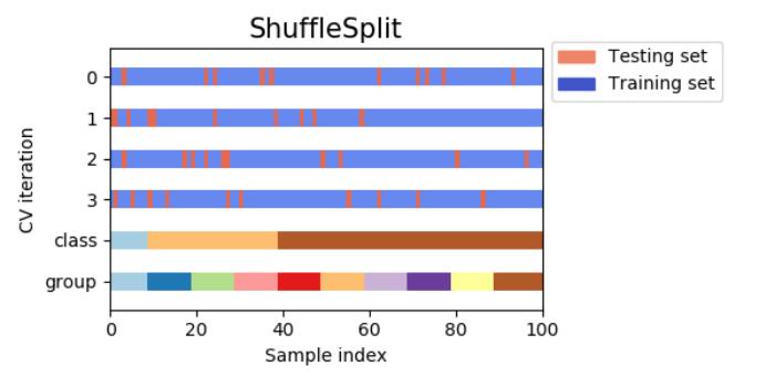 シャッフル分割交差検証(shuffle-split cross-validation)
