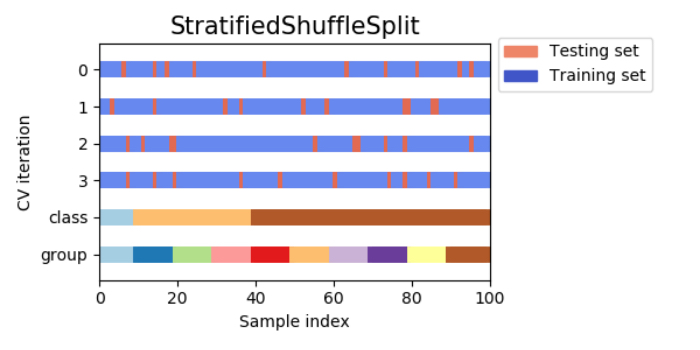 層化シャッフル分割交差検証(stratified-shuffle-split cross-validation)