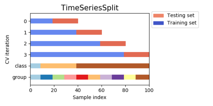 時系列分割交差検証(time series split cross-validation)
