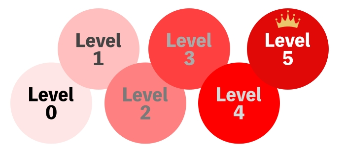 自動運転レベルのイメージ
